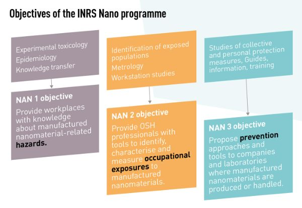 Objectives of the INRS Nano Programme